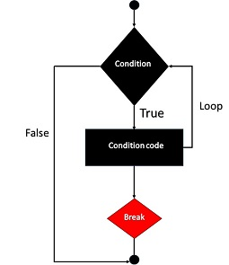 Lệnh break trong PHP