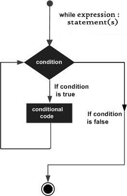 Vòng lặp while trong PHP